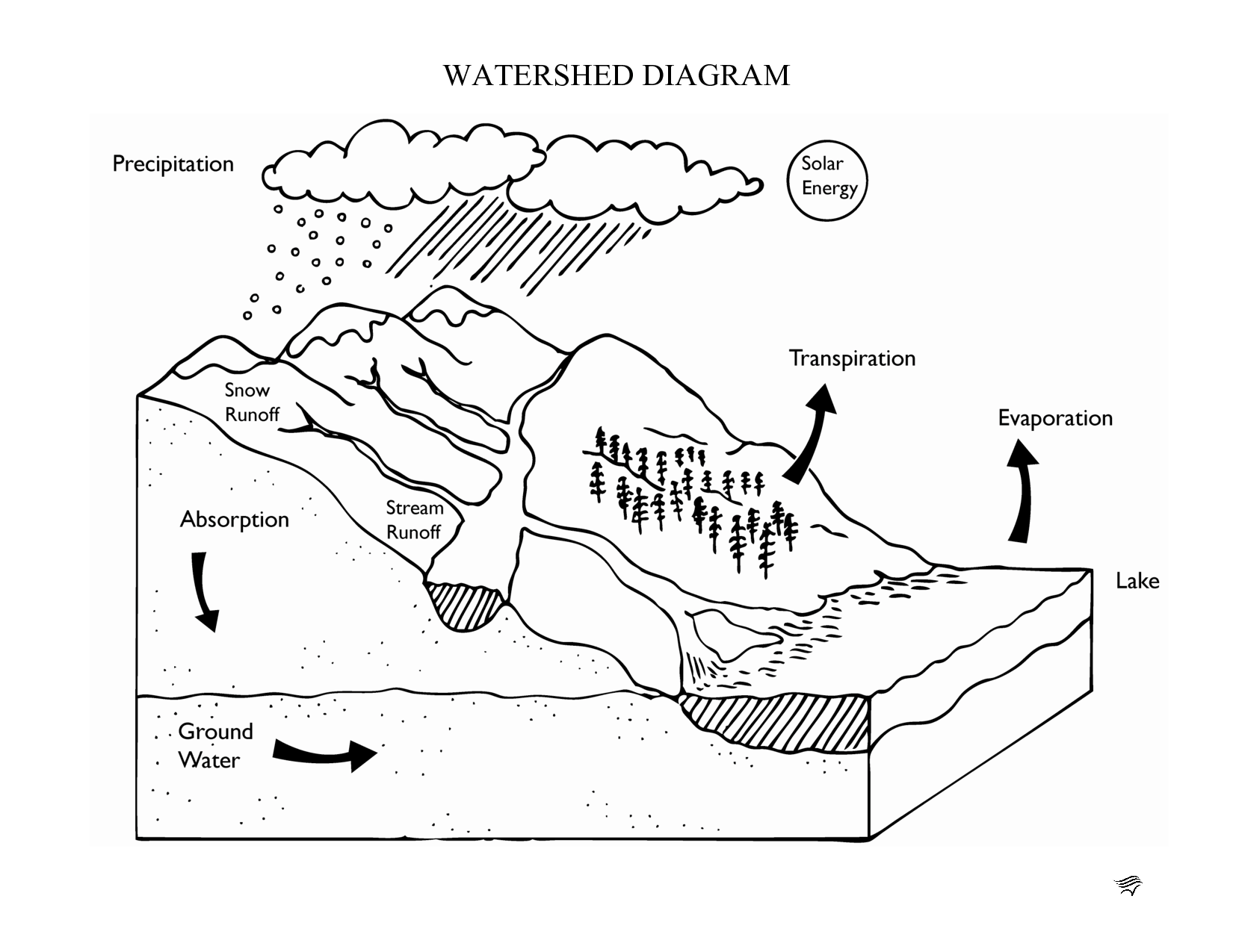 Water Cycle Diagram Worksheet Blank