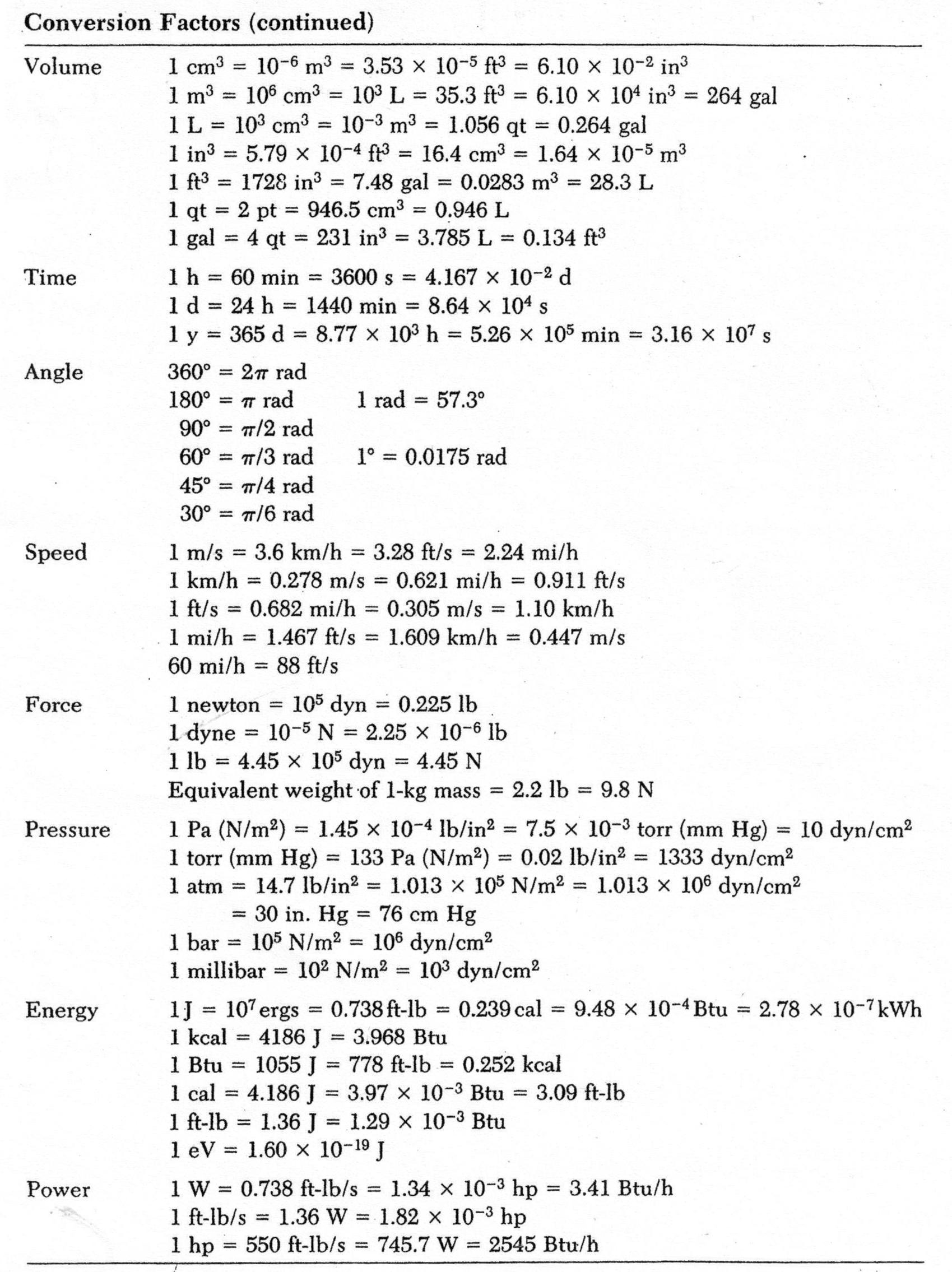 7 Best Images Of Metric Conversion Factors Worksheet