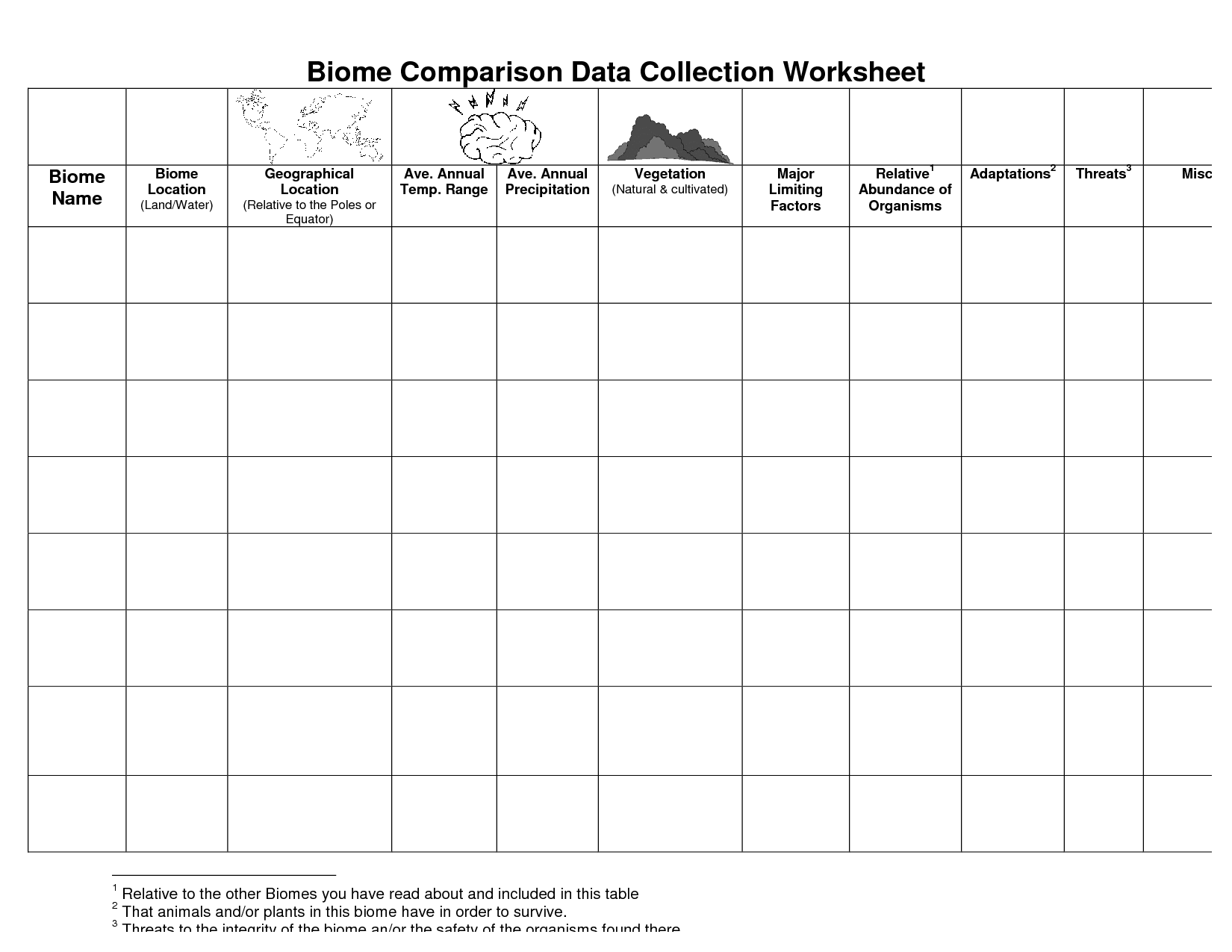 13 Best Images Of Types Of Biomes Worksheet