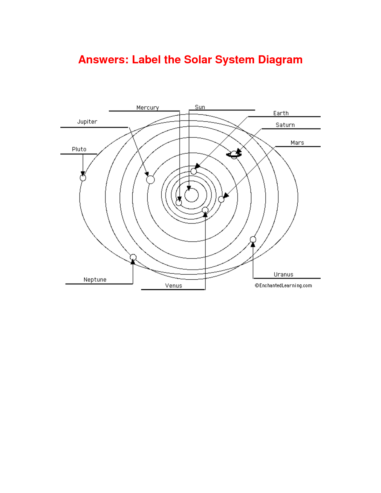 7 Best Images Of Worksheets Learning The Planets