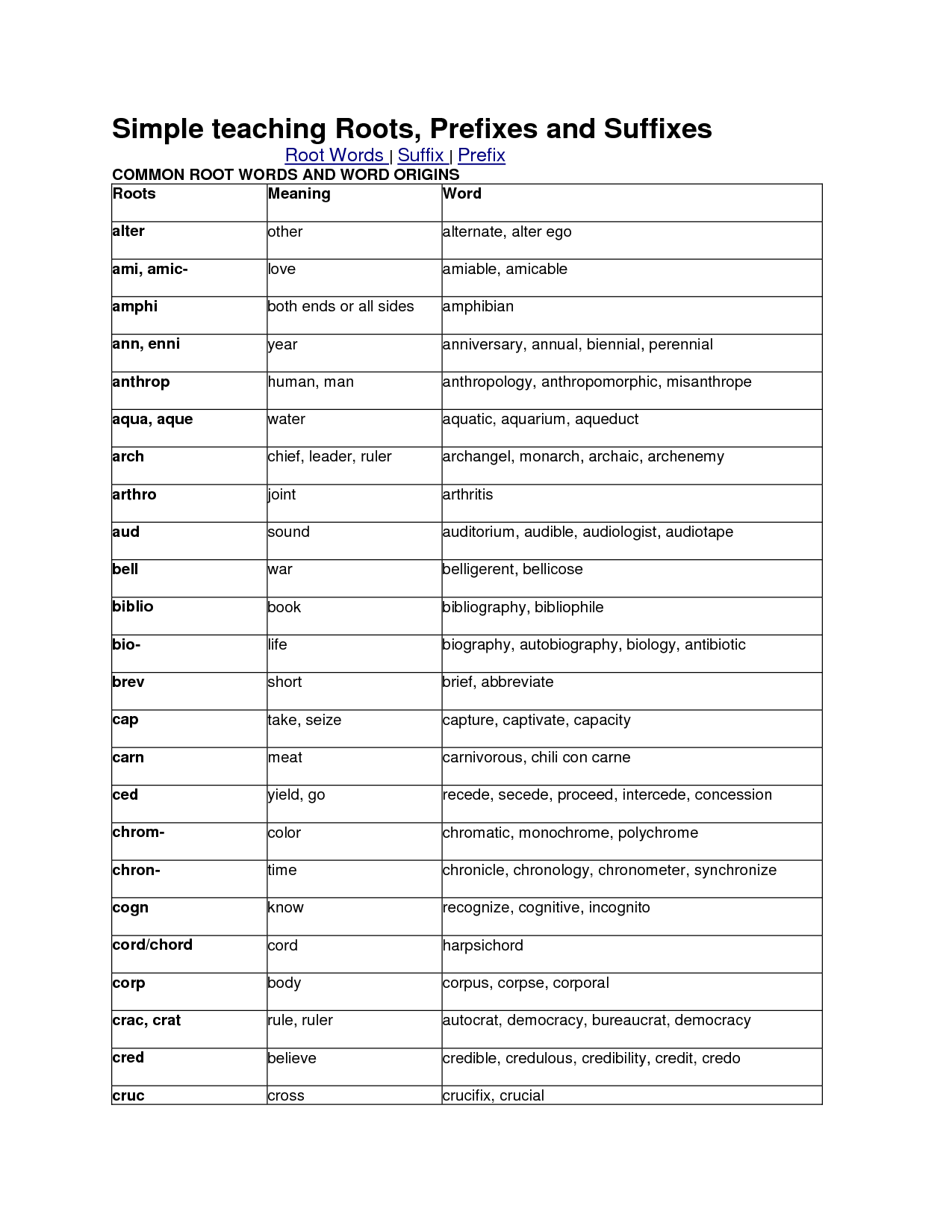 Medical Terminology Prefixes And Suffixes Worksheet