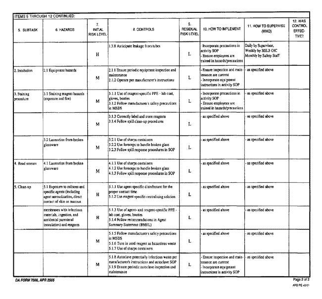Da Form 7566 Composite Risk Management Worksheet Free Worksheets ...