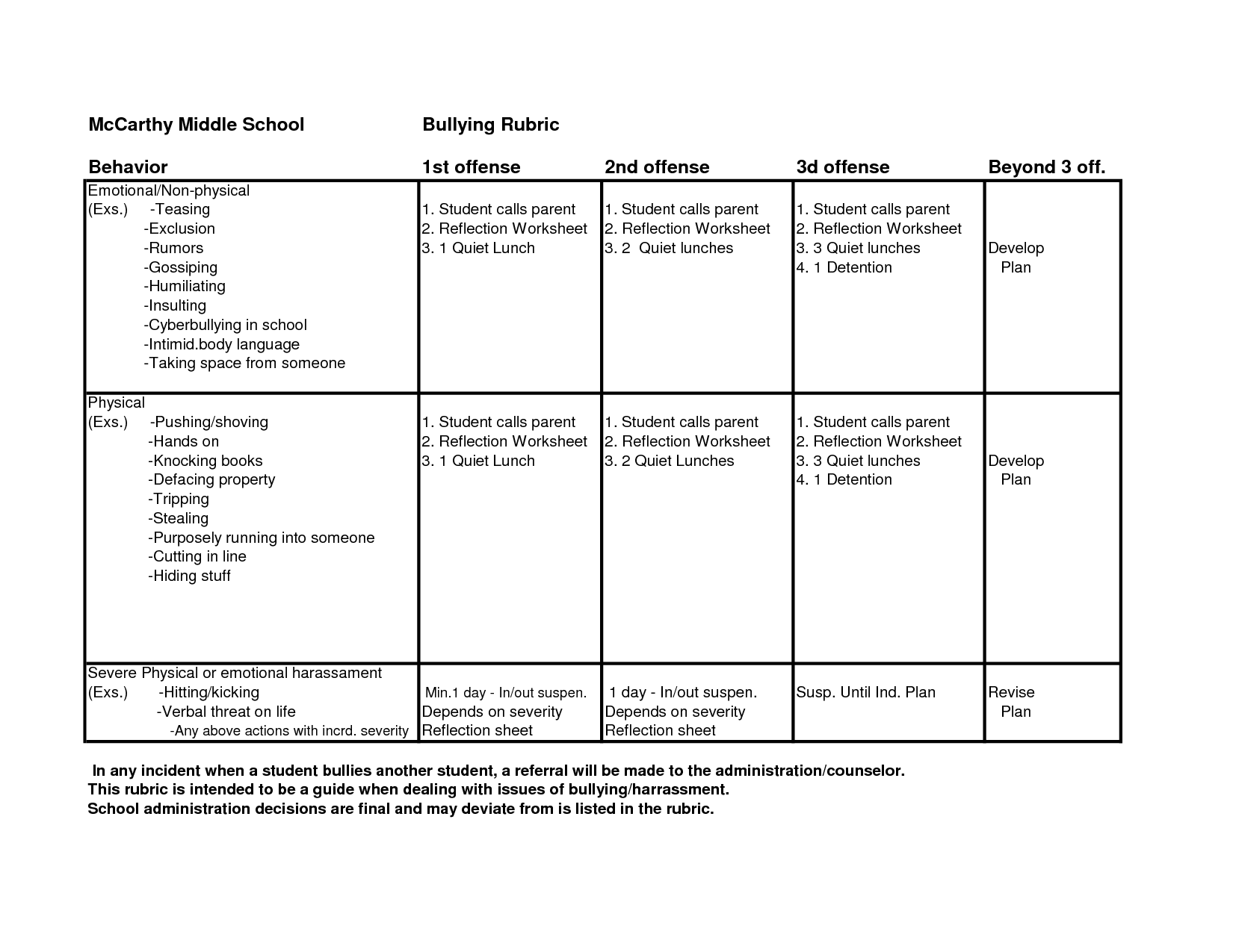 11 Best Images Of Student Self Assessment Worksheet
