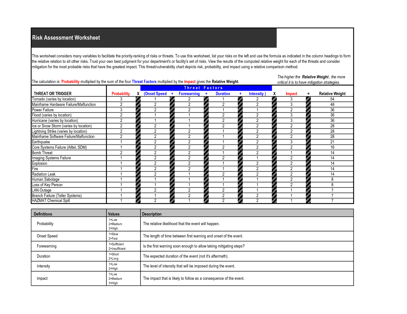 15 Best Images Of Risk Management Worksheet Probability
