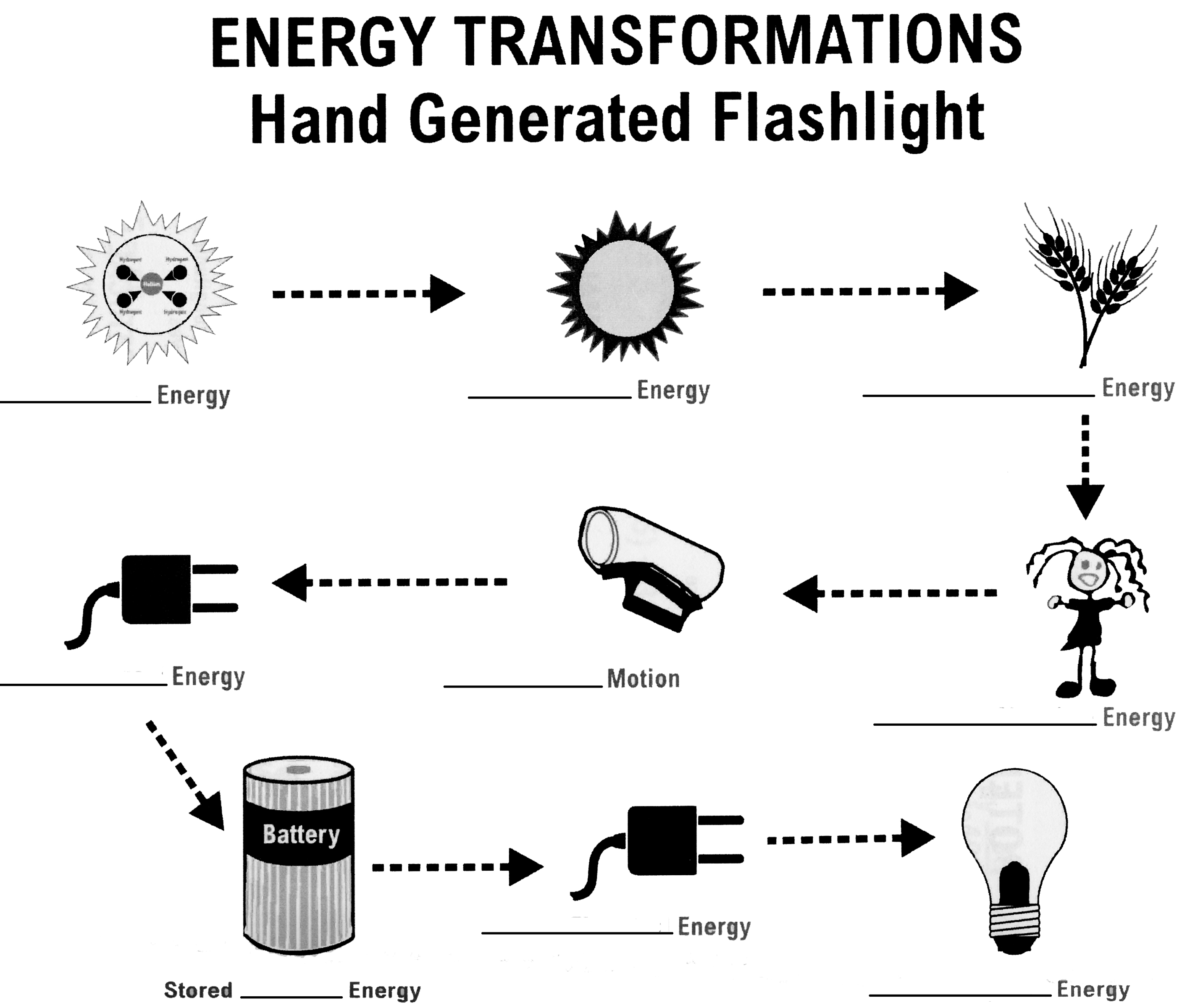 13 Best Images Of Energy Transfer Worksheet For 8th Graders