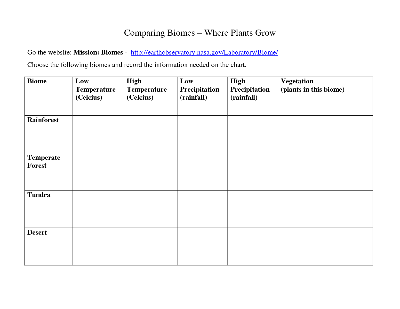 10 Best Images Of Printable Biome Worksheets