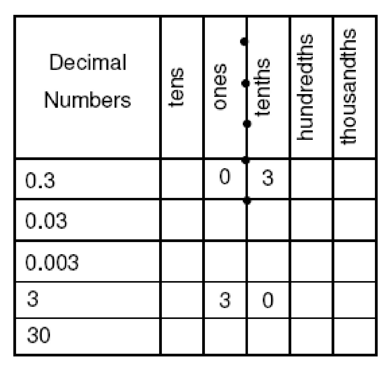 Fractions Decimals And Tenths Worksheet