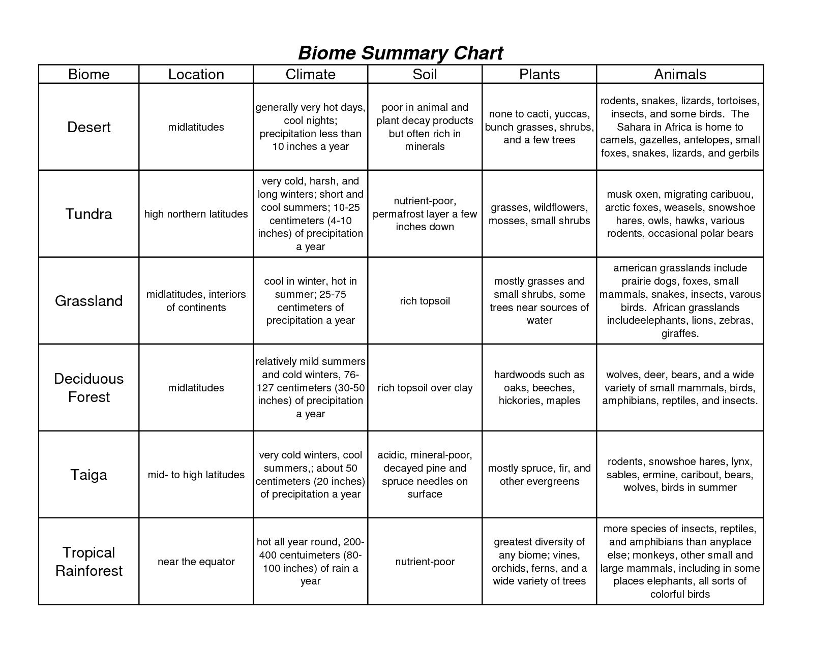 12 Best Images Of Identifying Biomes Worksheets