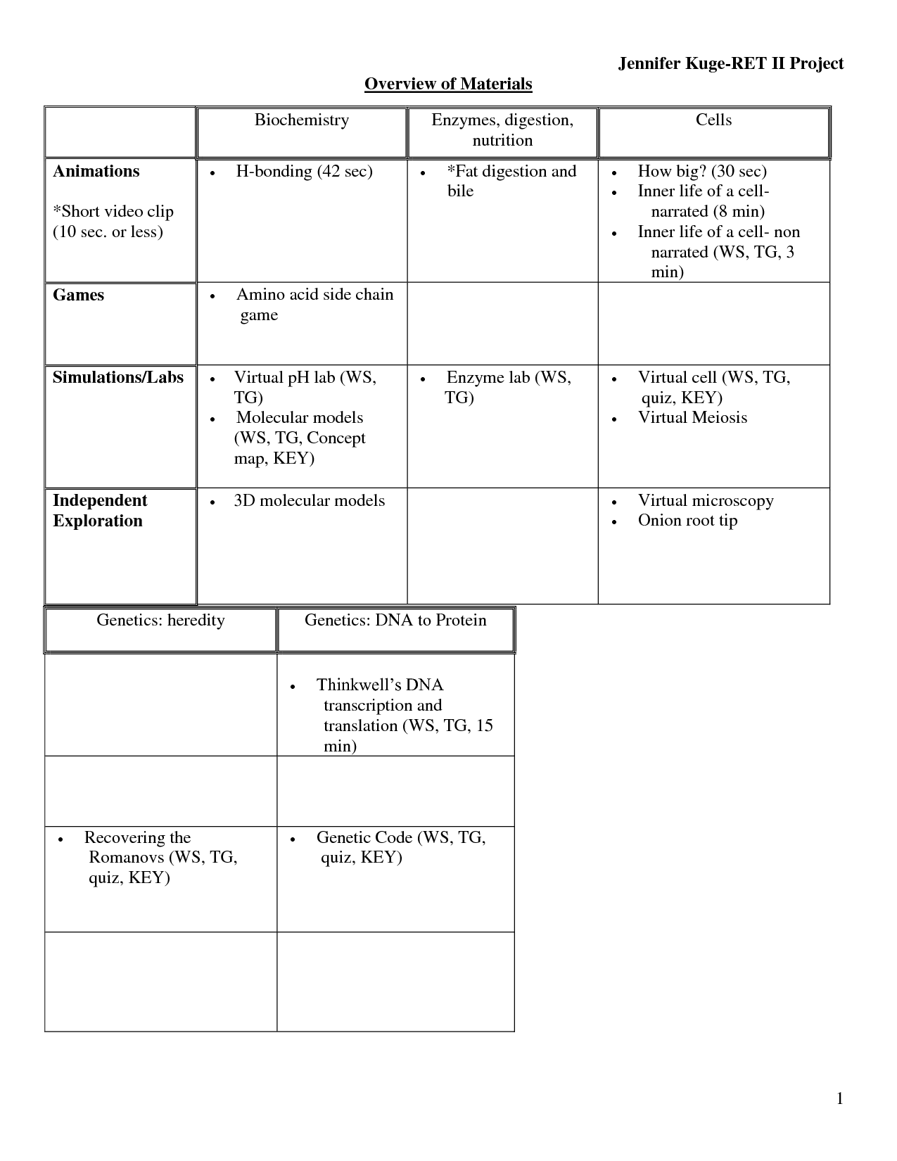 7 Best Images Of Biochemistry Review Worksheet
