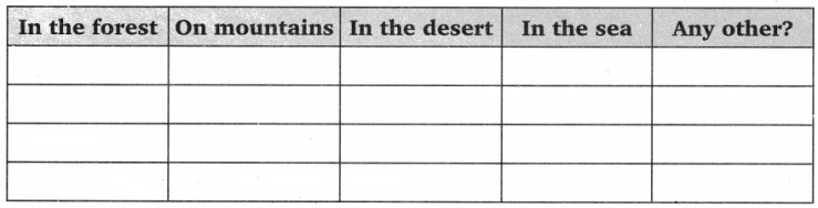 CBSE Class 6 Science The Living Organisms and Their Surroundings Worksheets 2
