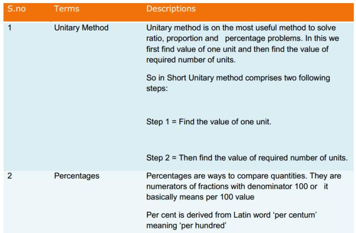 Comparing Quantities Formulas Class 8 Q1