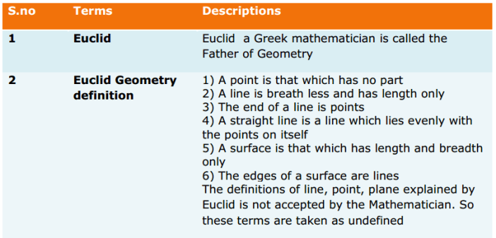 Introduction to Euclid's Geometry Formulas for Class 9 Q1