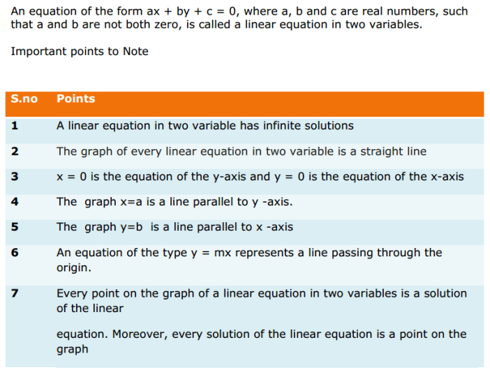Linear Equations in Two Variables Formulas for Class 9 Q1