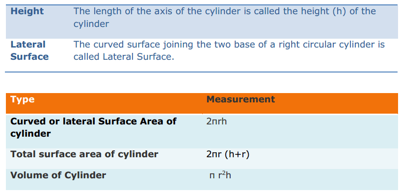 Mensuration Formulas Class 8 Q8