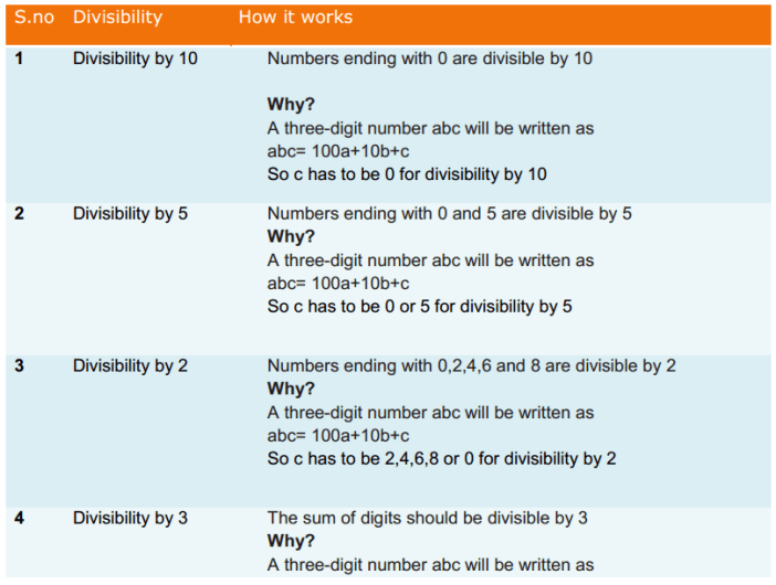 Playing with Numbers Formulas for Class 8 Q2