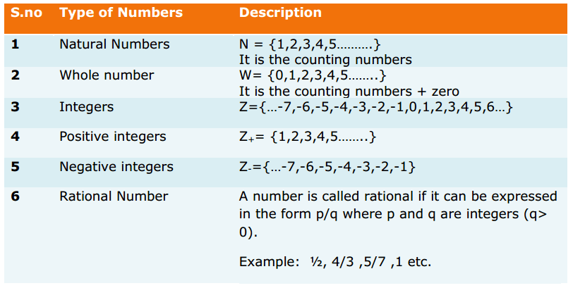 Rational Numbers Formulas for Class 8 Q1