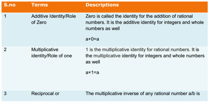 Rational Numbers Formulas for Class 8 Q2