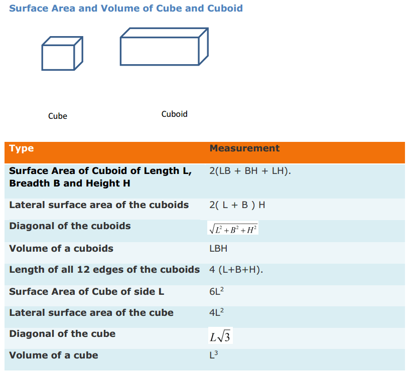 Surface Areas and Volumes Formulas for Class 9 Q2
