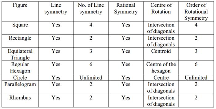 Symmetry Formulas for Class 7 Q2