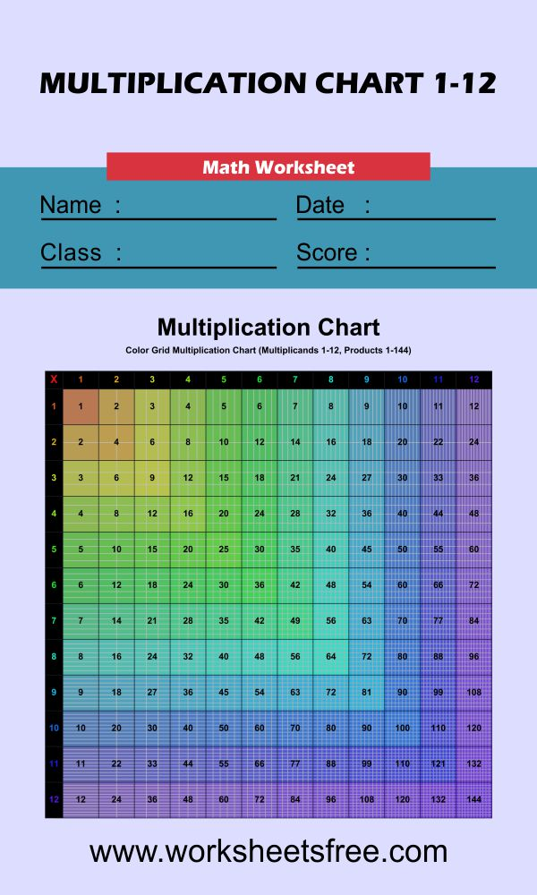 Colored Grid Multiplication Chart 1-12