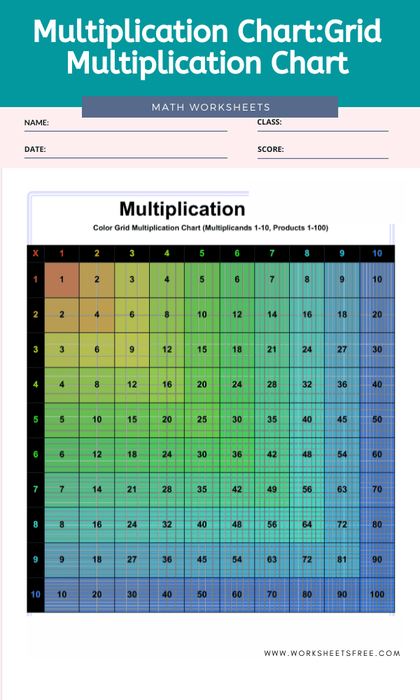 Multiplication Chart Grid Multiplication Chart 1-10
