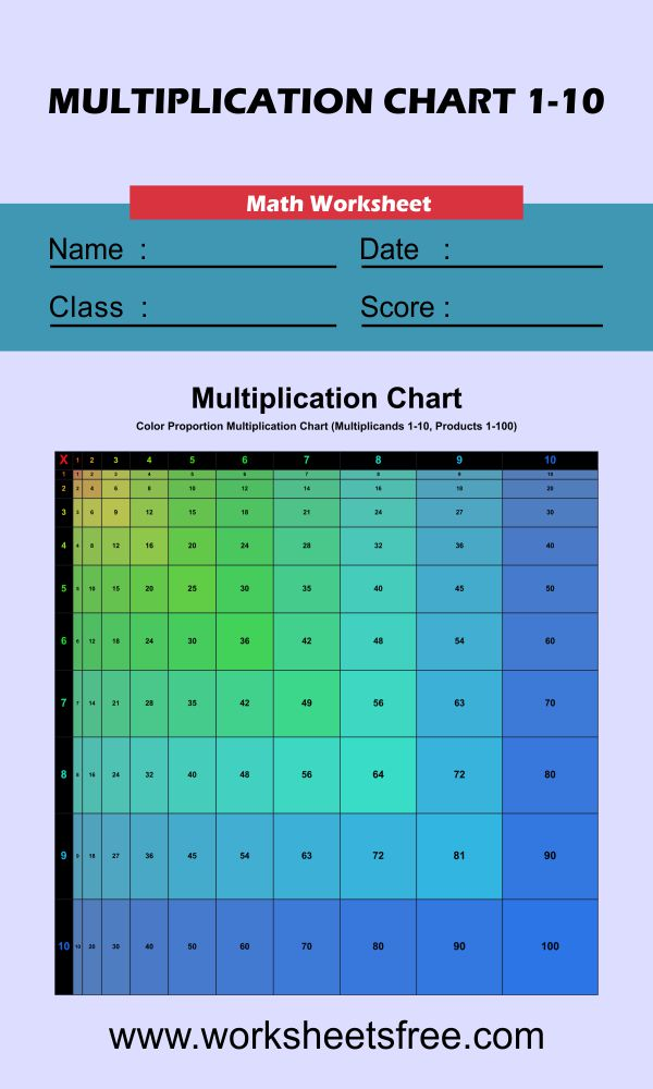 Proportioned Multiplication Chart (Color Version) 1-10