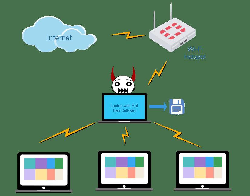 public WiFi VPN protection