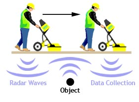 Image result for ground penetrating radar