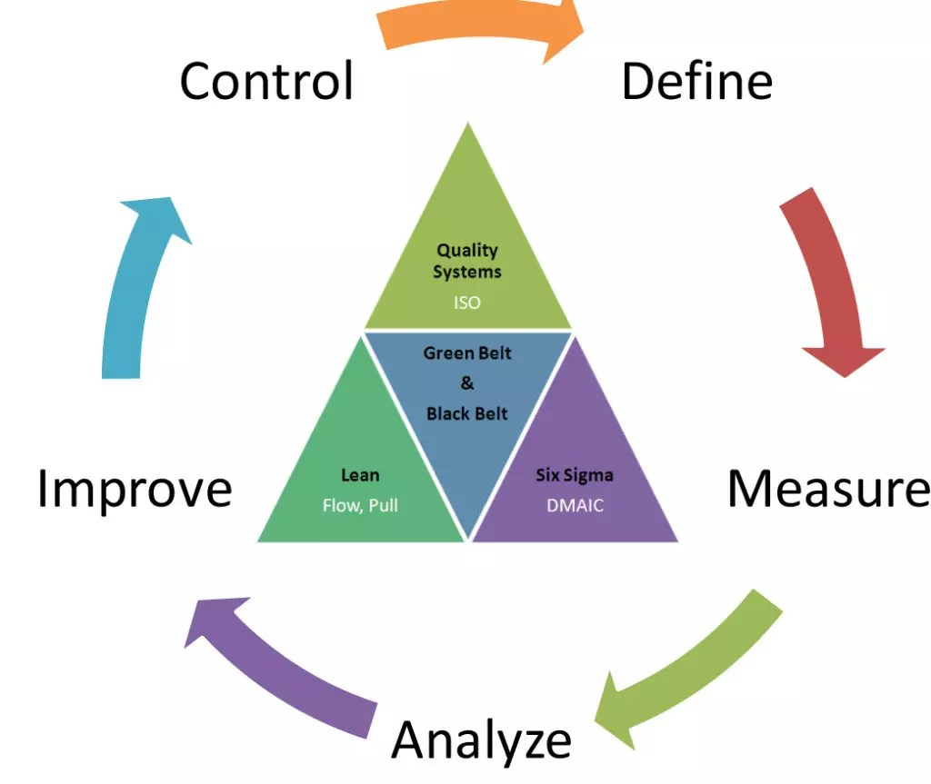What Is Six Sigma And Why Is It Important