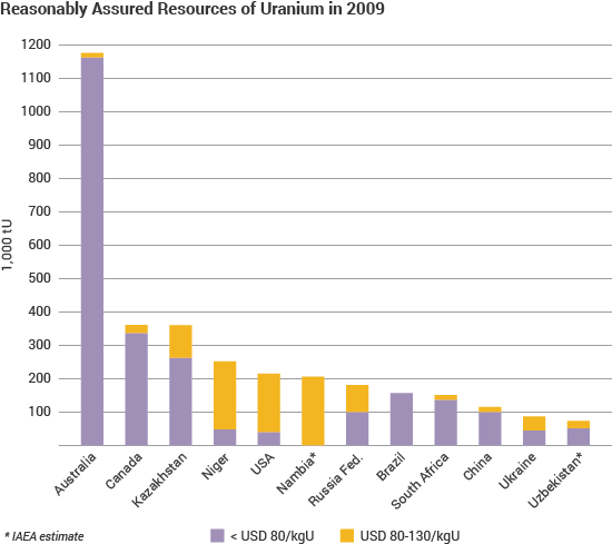 Reasonably Assured Resources of Uranium in 2009 stacked column graph