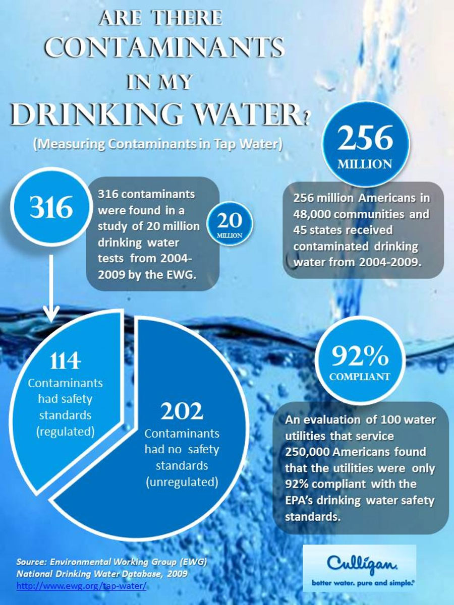 info4 - These are the 4 common water contaminants