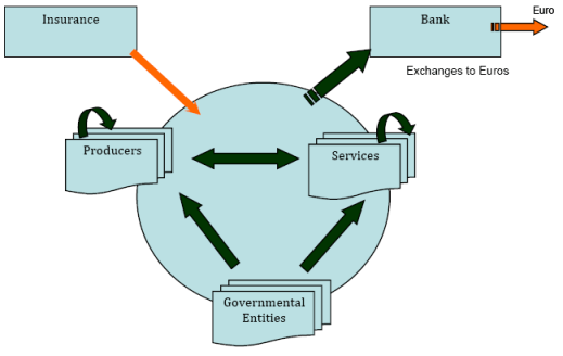 Commercial Credit Circuit (C3)