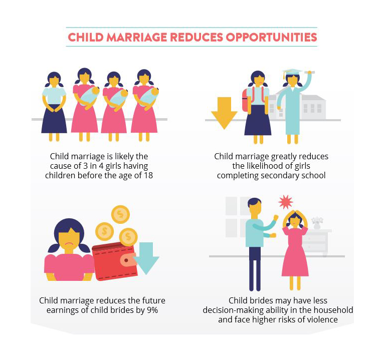 Infographic: Putting a Price Tag on Child Marriage