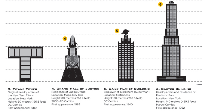 Urban Architecture in Comic Books