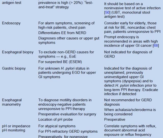 Esem Endoscopic Suspicion Of Esophageal Metaplasia Gerd Gastroesophageal Reflux Disease Gi Gastrointestinal Nerd Nonerosive Reflux