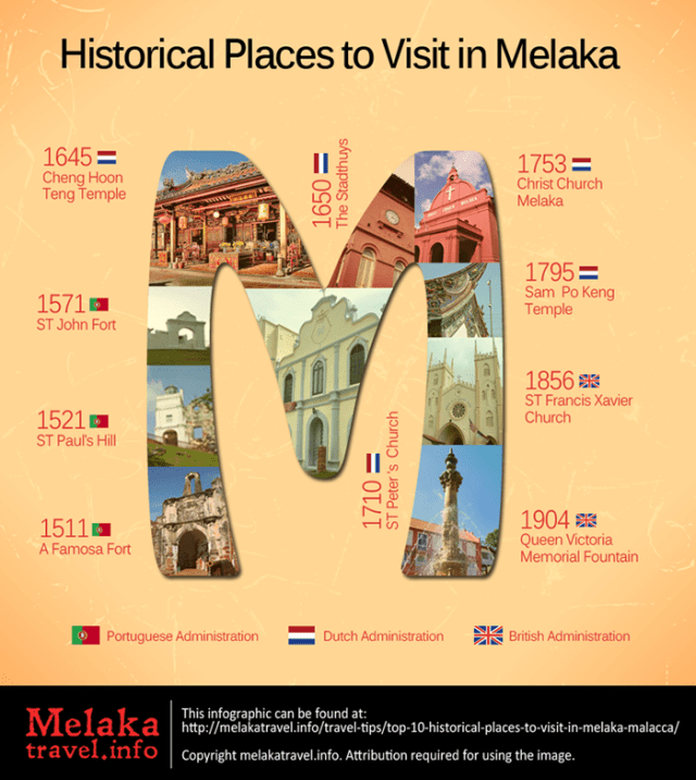Places to visit in Melaka