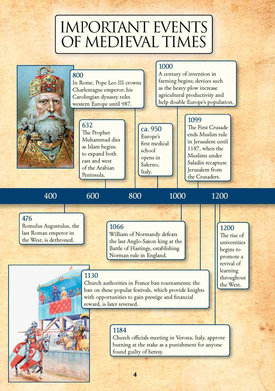 Chronology Of Events Middle Ages