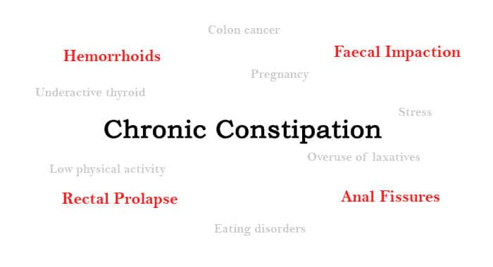 Diseases Caused Due To Chronic Constipation