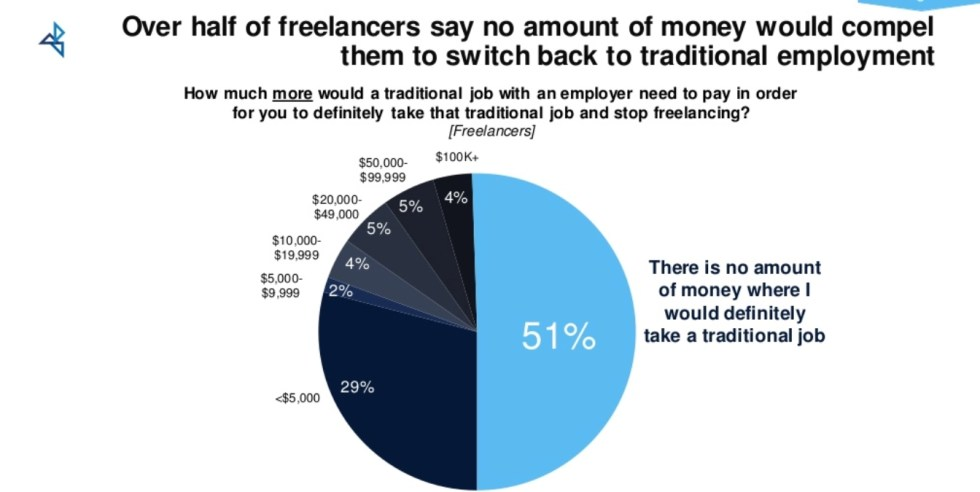 Freelance statistics pie chart illustrating that freelancers in the U.S. do not want to return to traditional employment