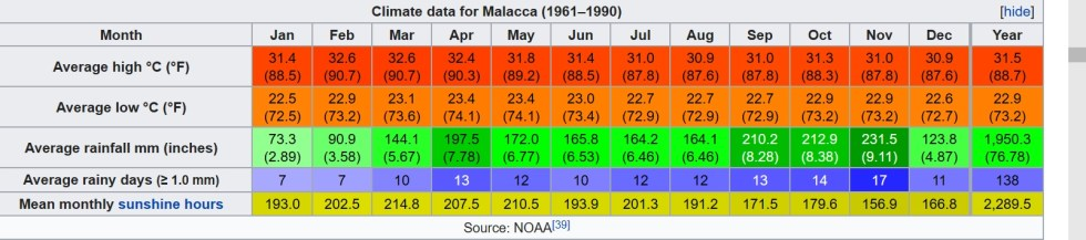 Colored chart depicting the annual average weather for Melaka, Malaysia