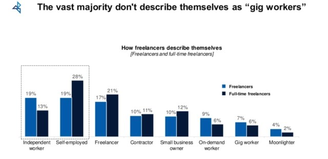 How freelancers define themselves graph from Freelancing in America 2019 study