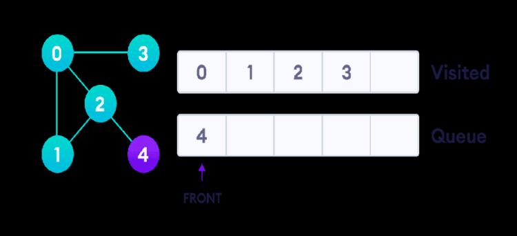 graph-bfs-step-4