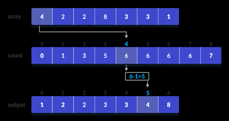 Counting-sort-4