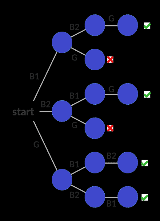 ba-state-state-tree-example