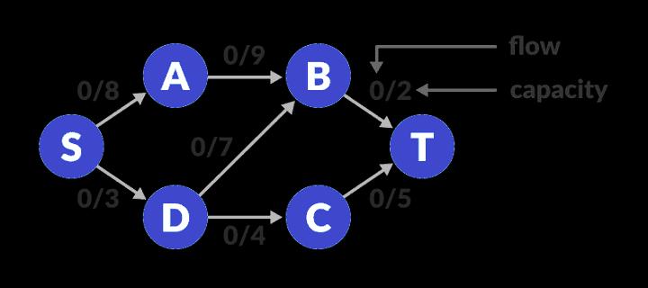 flow-network