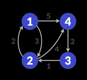 fw-Graph