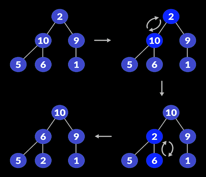 heapfy-root-element-when-subtrees-are-max-heaps