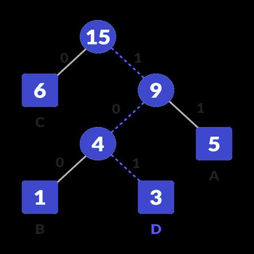 hf-decoding