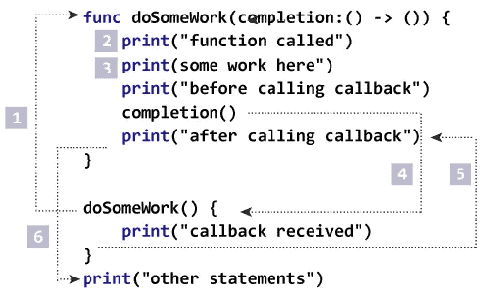 swift-closure-completion