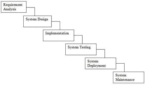 SDLC-Waterfall-Model